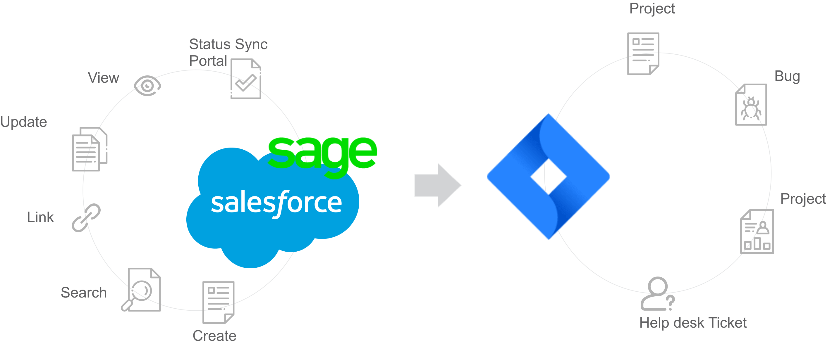 saelsforce-sage-jira-integration